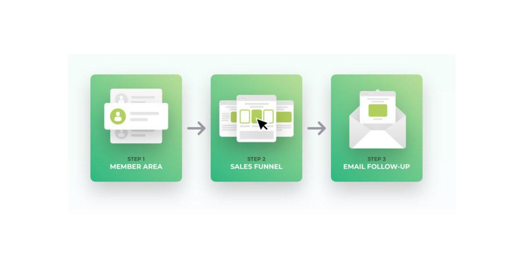 Kyvio Online Platform